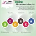 šest rad, jak nejlépe vymalovat.. - obrázek